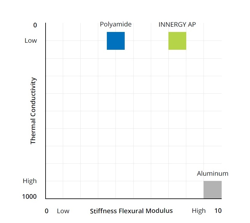 chart showing performance of Innergy AP verses aluminum